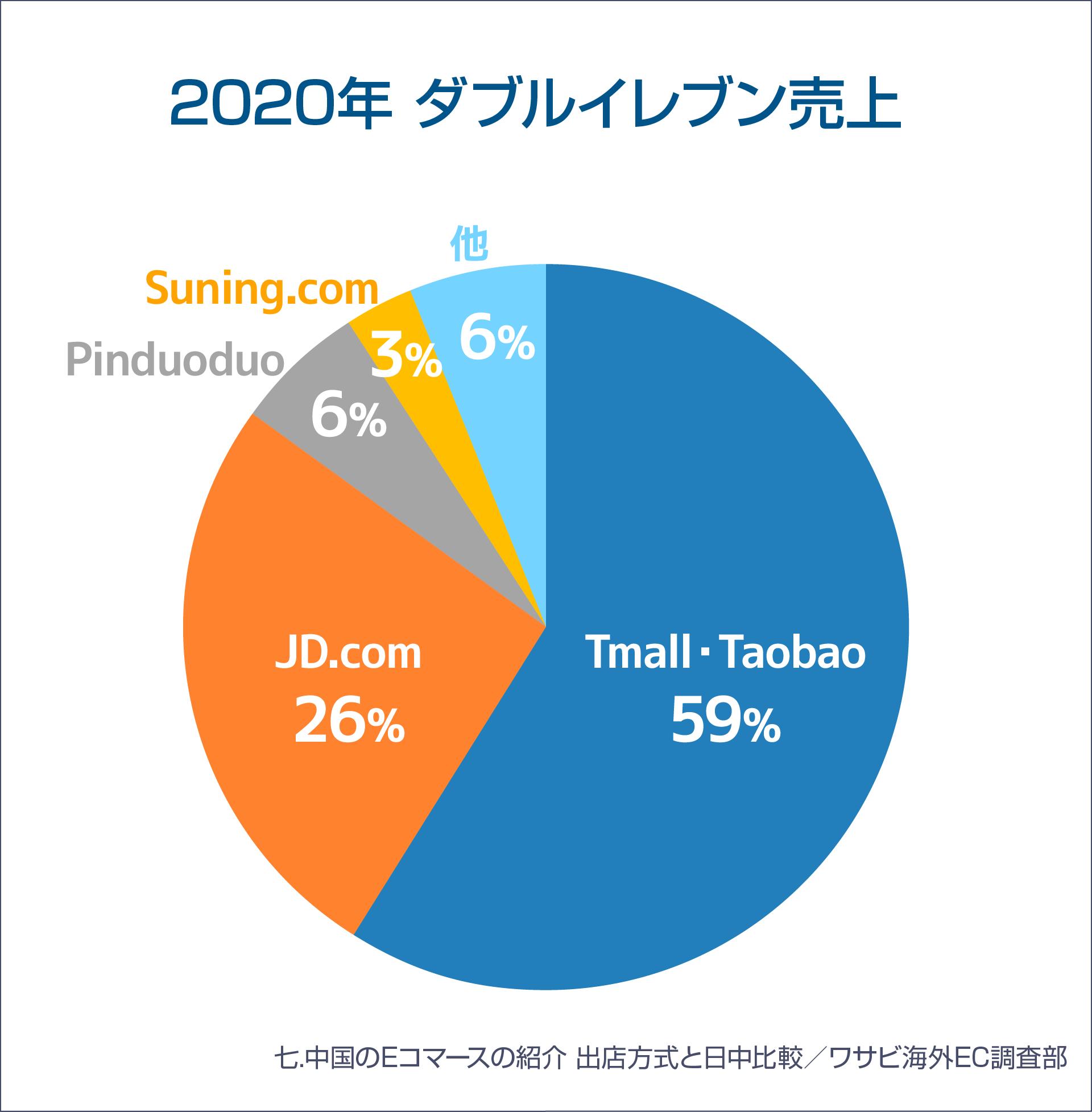2020年ダブルイレブンを参考にした売上割合