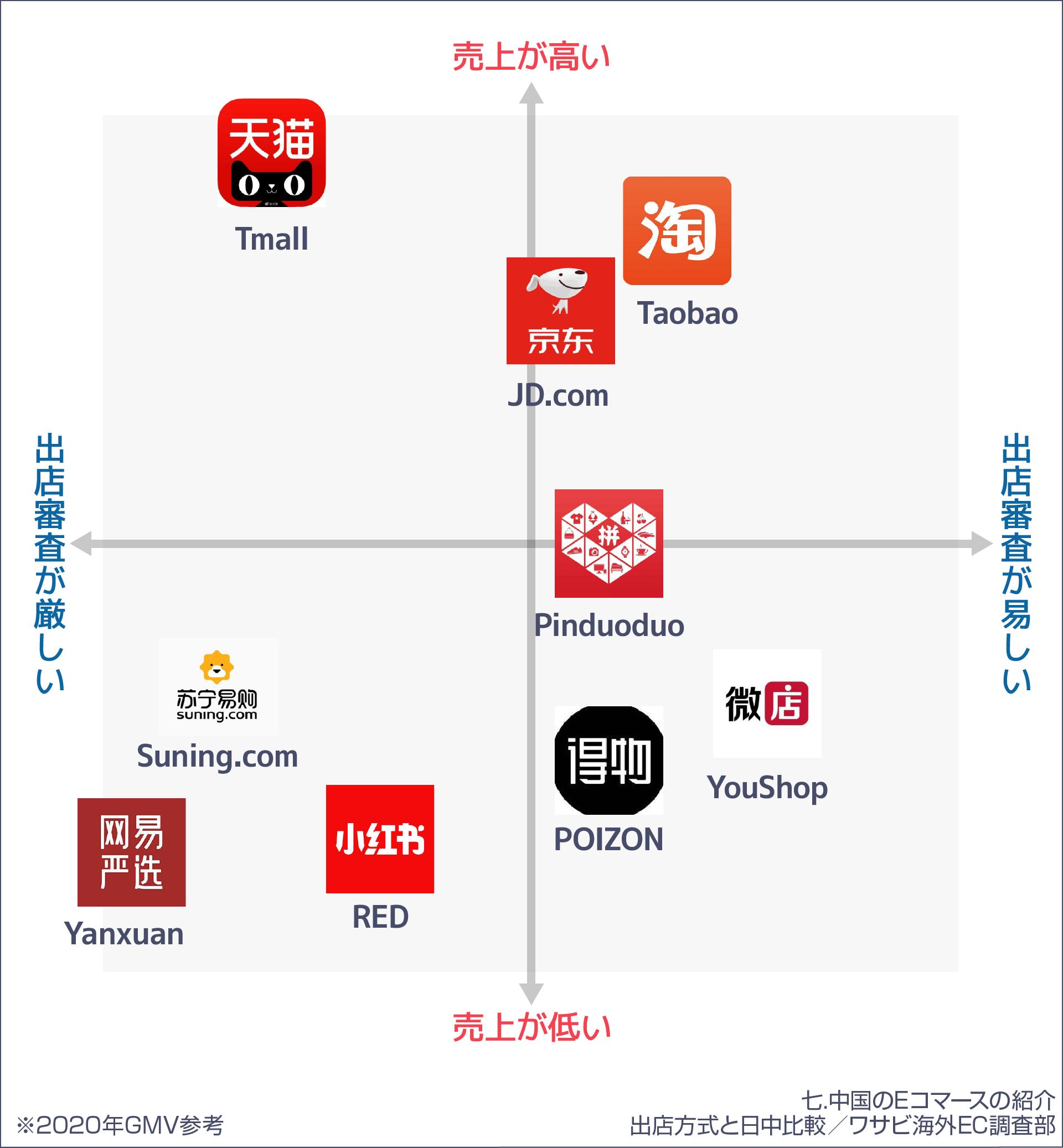 中国Eコマースの出店難易度と売上の相関図
